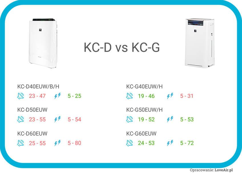 Porównanie oczyszczaczy Sharp KC-D i KC-G