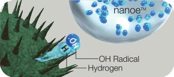 Działanie technologii Nanoe™