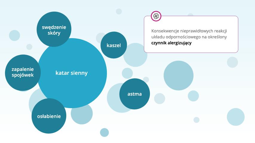 Reakcje organizmu na czynniki alergiczne - infografika