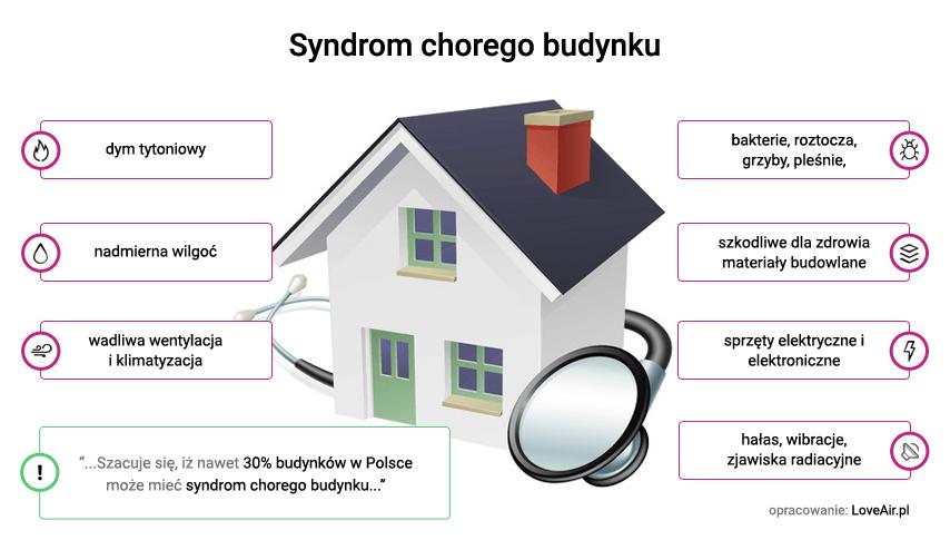 Czynniki wywołujące syndrom chorego budynku