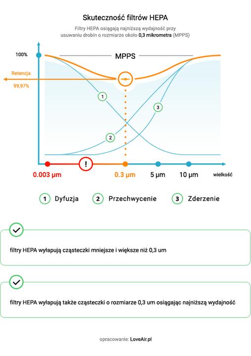 skuteczność filtrów HEPA