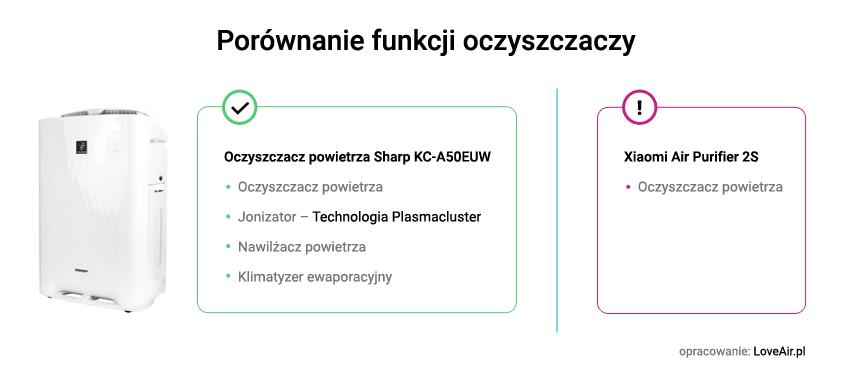 Porównanie funkcjonalności oczyszczacza Sharp KC-A50EUW i Xiaomi Air Purifier 2s