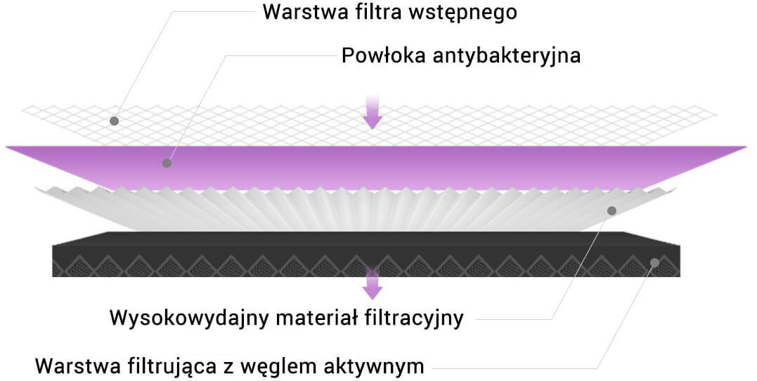 Xiaomi MCR-FLG Purple usuwa wirusy i bakterie