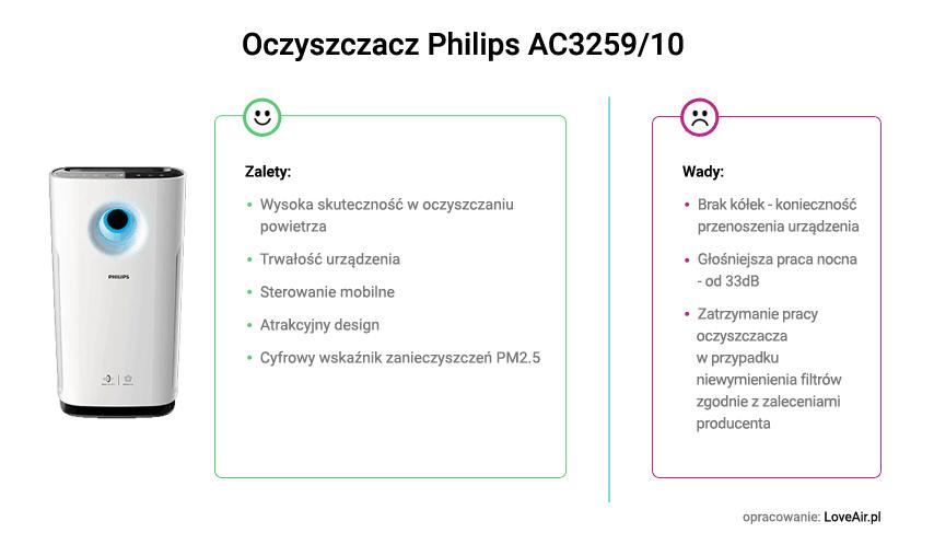 Oczyszczacz Philips AC3259/10