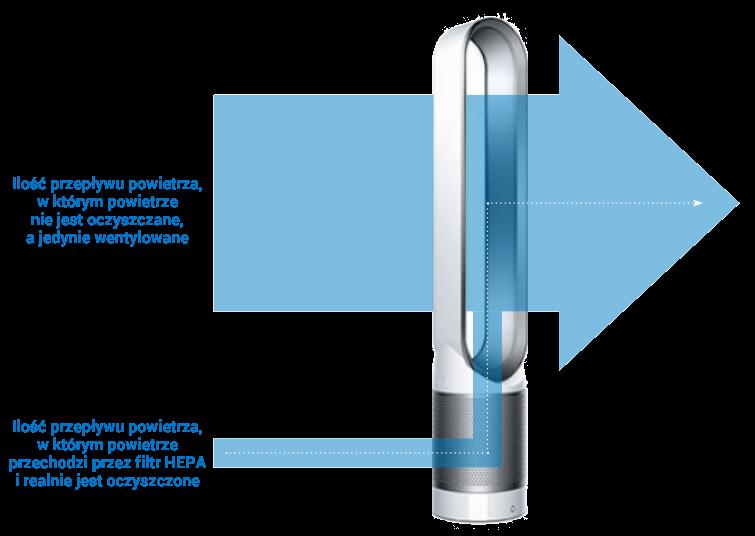 Przepływ powietrza w Dyson Pure Cool TP04