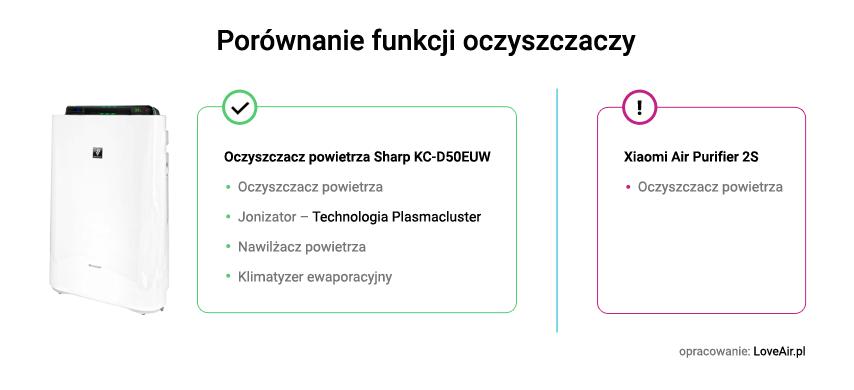 Porównanie oczyszczacza Sharp i Xiaomi